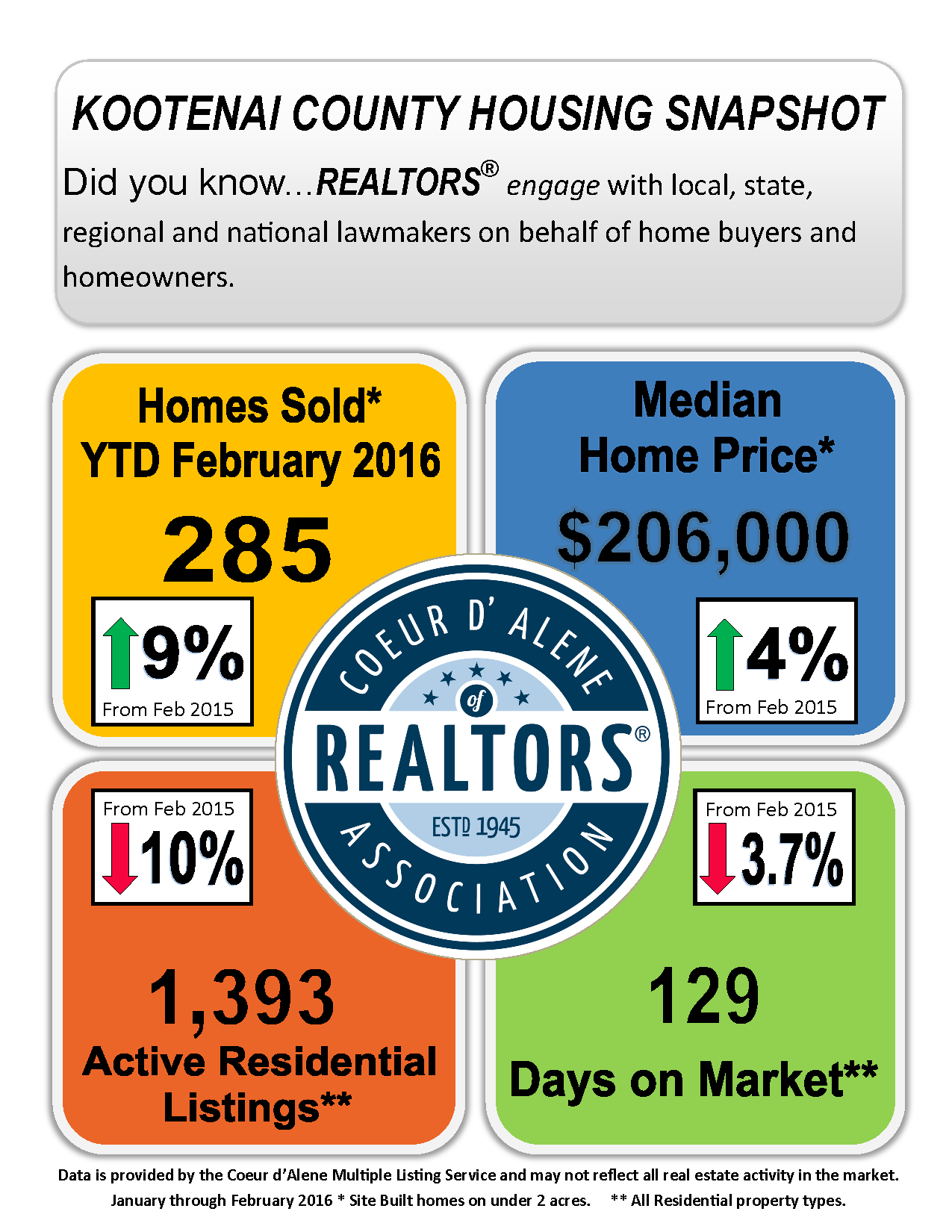 February Stats from CDA Realtors_Page_1