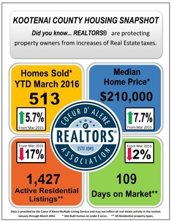 Kootenai County Housing Snapshot for March 2016-Web